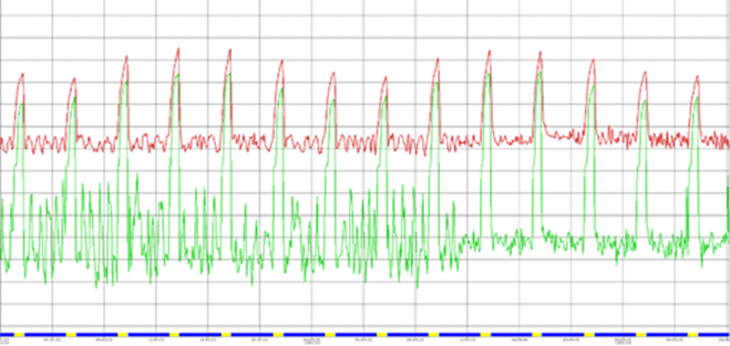 Green = Evaporating Temperature Red = Control Temperature